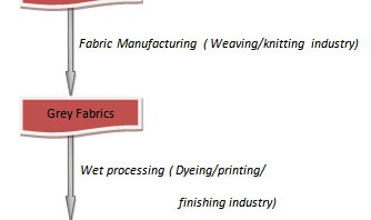 Complete Flow Chart of Textile Processing