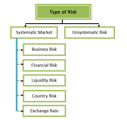 Different types of investment options and their risks