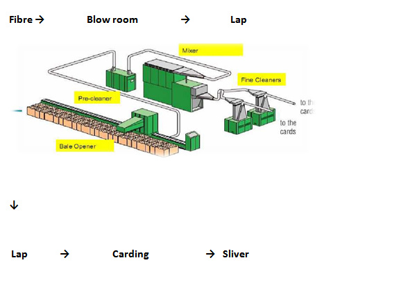Flow Chart Of Spinning