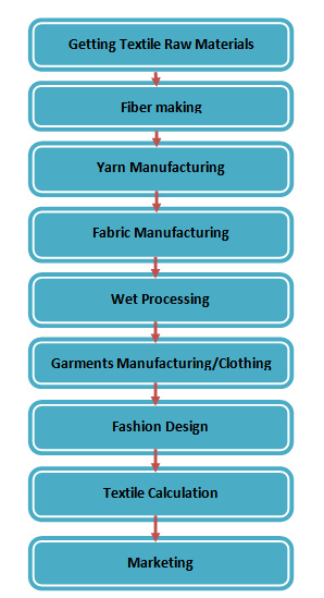 flow chart of textile A to Z