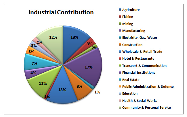 Current Economic Condition of Bangladesh