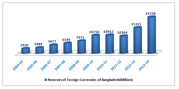 reserve of foreign currencies of bangladesh
