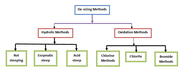 classification  desizing ordnur textile  finance