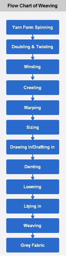 Flow Chart of Weaving - ORDNUR