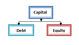 debt is the cheapest source of financing