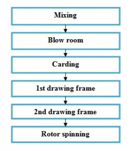 flow chart of rotor yarn manufacturing