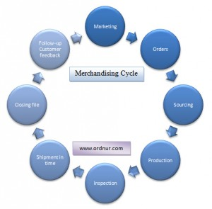 merchandising cycle