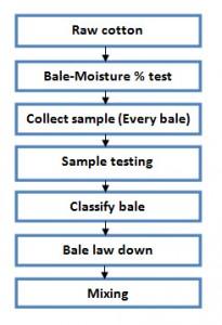 flow chart of bale management