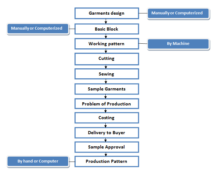 Flow Chart Of Garments Sample Making Ordnur