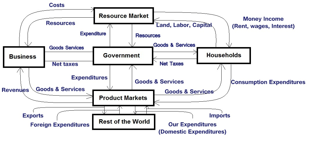 Circular Flow Of Goods And Services Ordnur