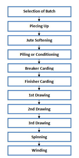 process flow chart of jute spinning