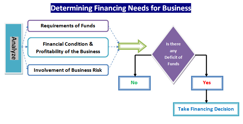 determining financing needs for business