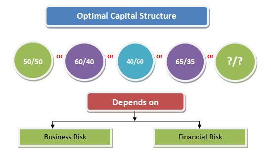 tescos optimal capital structure The journal of finance vol xxxiii, no i march 1978 a mean-variance theory of optimal capital structure and corporate debt capacity.