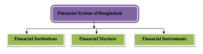 financial system in bangladesh essay Health amid a financial crisis:  such as these in bangladesh  a universal health-care system instituted in 2002.