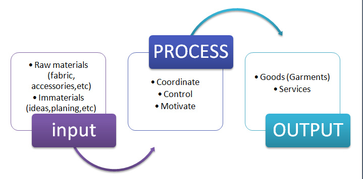 Productin process in apparel manufacturing industry