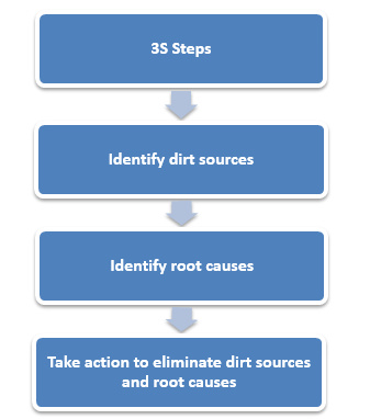 3s steps