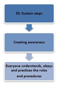 5s sustain steps