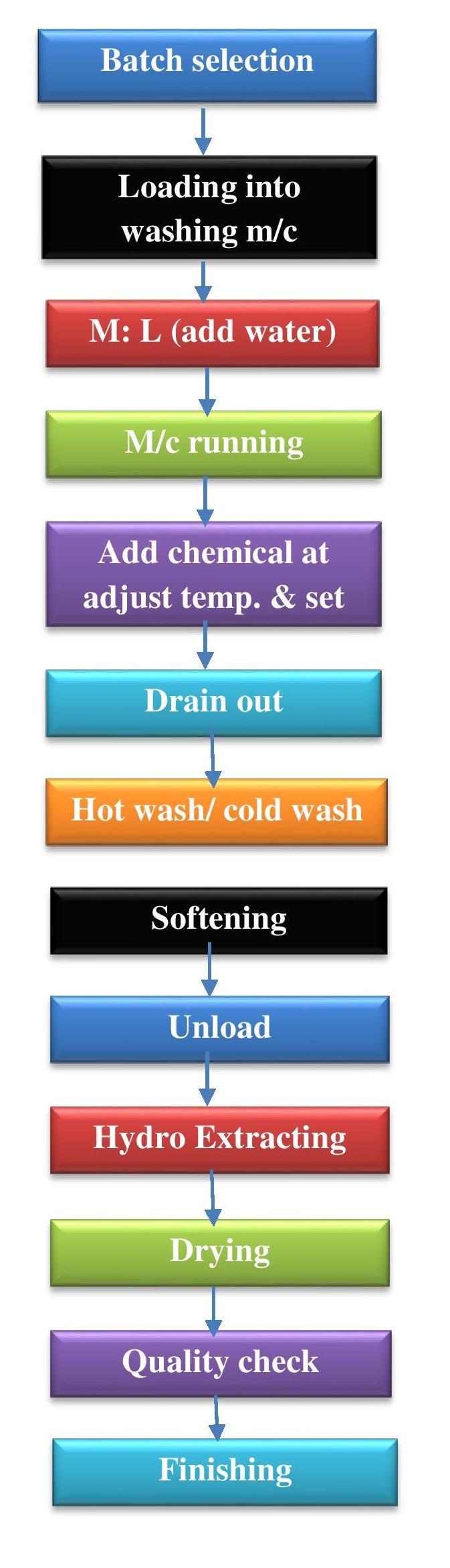 Flow Chart of Garments Washing