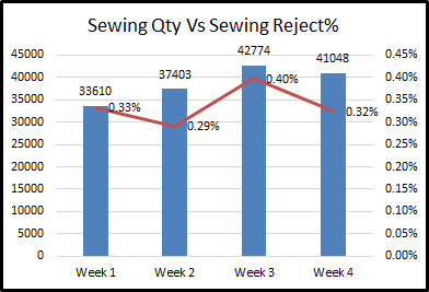 Sewing Quantity and Rejects