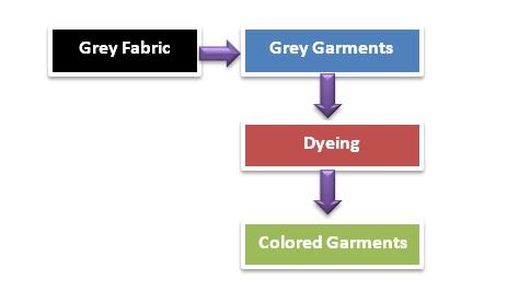 Process Flow Garments Dyeing
