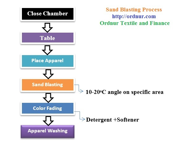 Sand Blasting Washing Process Flow chart