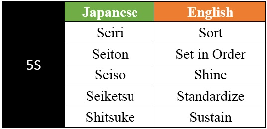 5S Implementation Meaning in English and Japanese