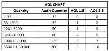 AQL Chart of Trims and Accessories Inspection in Apparel Industry