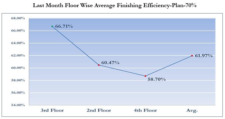 Last Month Floor Wise Average Finishing Efficiency Plan