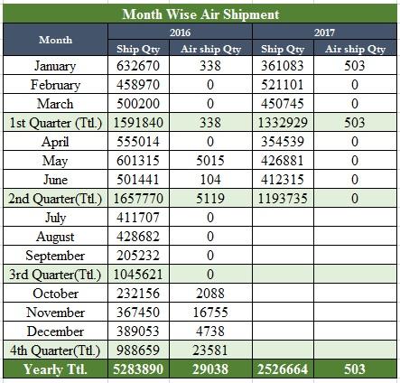 Month Wise Air Shipment