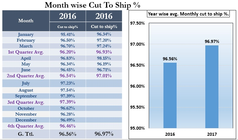 Month Wise Cut to Ship Percent