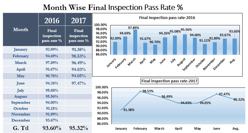 Month Wise Final Inspection Pass Rate