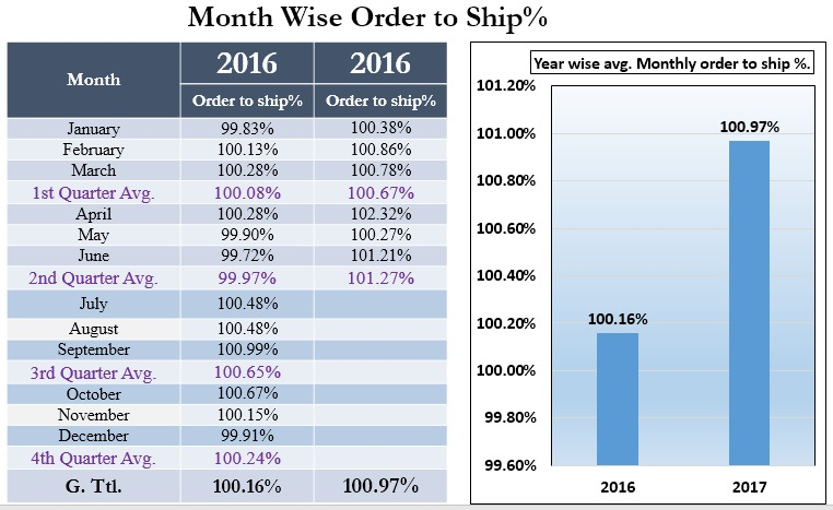 Month Wise Order to Shipment Percent
