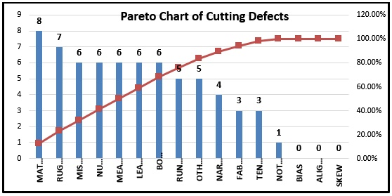 Pareto Chart of Cutting Defects