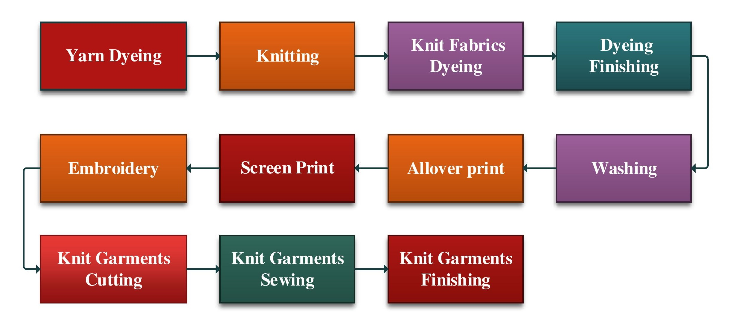 List of Machinery for Knit Composite Dyeing and Garments Factory - ORDNUR  TEXTILE AND FINANCE