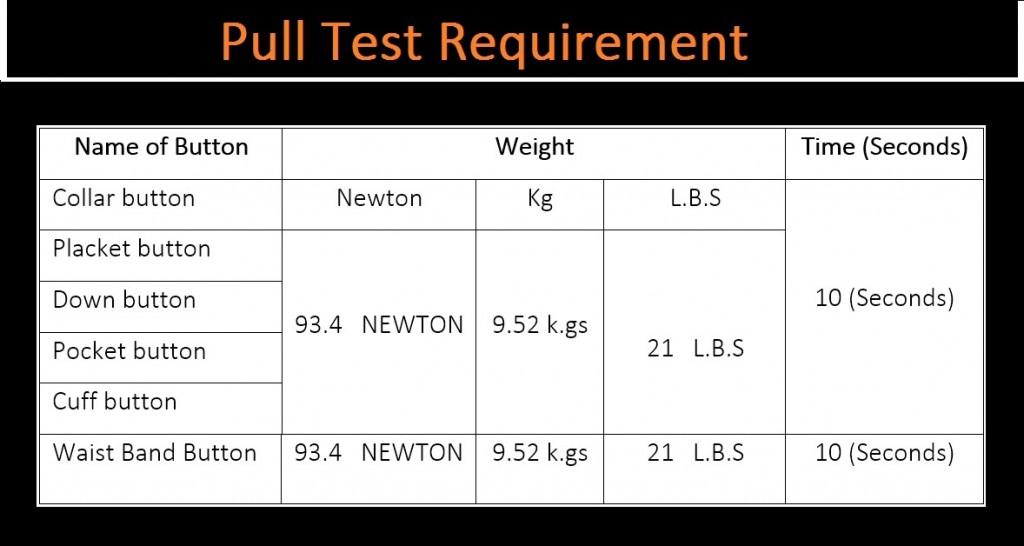 Button Pull Test SOP