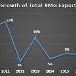 Export Growth of Ready Made Garments (RMG) of Bangladesh