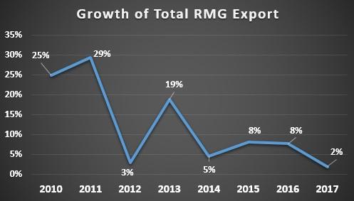 Export Growth of Ready Made Garments (RMG) of Bangladesh