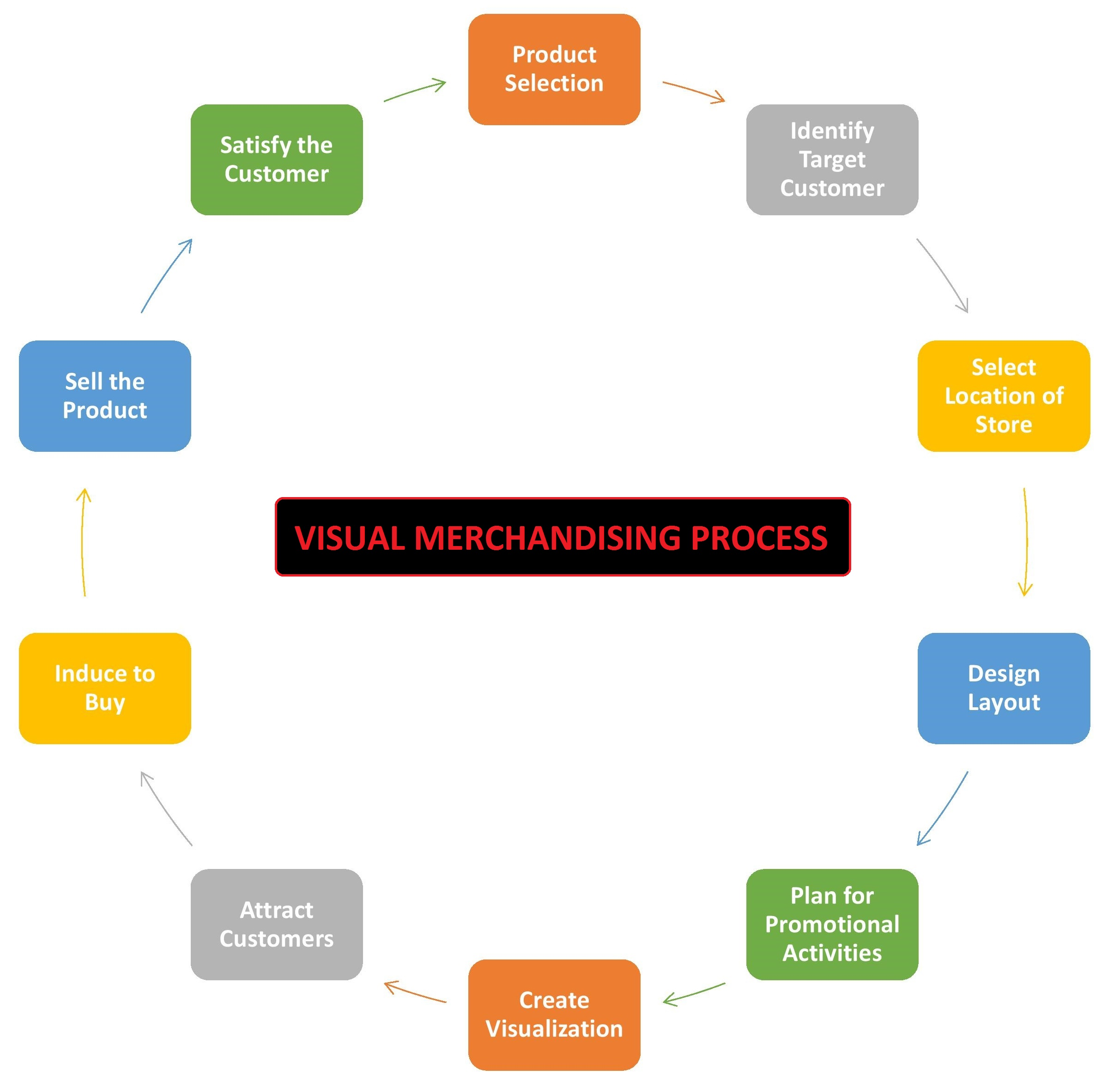 Visual Merchandising Process