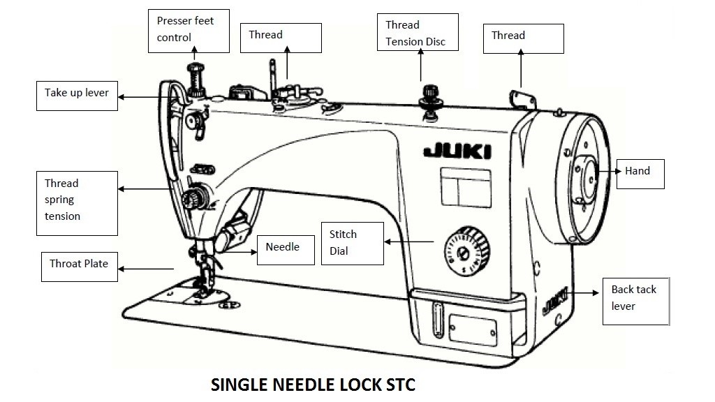 Different Parts of Single Needle Lock Stitch Sewing Machine
