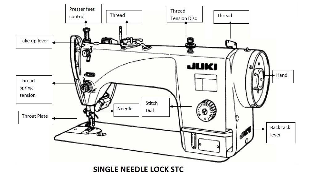Features Of Single Needle Lock Stitch Machine Ordnur