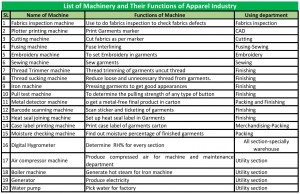 List of Machinery and Their Functions of Apparel Industry