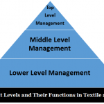 Management Levels and Their Functions in Textile and Apparel