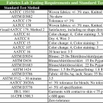 Fabrics Lab Testing Requirements and Standard Test Method
