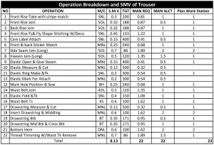 Operation Breakdown and SMV of Trouser - ORDNUR TEXTILE ...