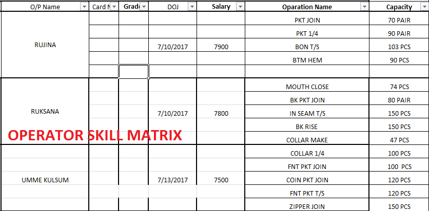 Sewing Machine Operator Recruitment, Grading and Skill Matrix