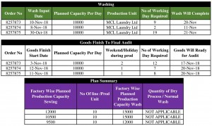 Job responsibilities and Report of Production planning Department in Garments