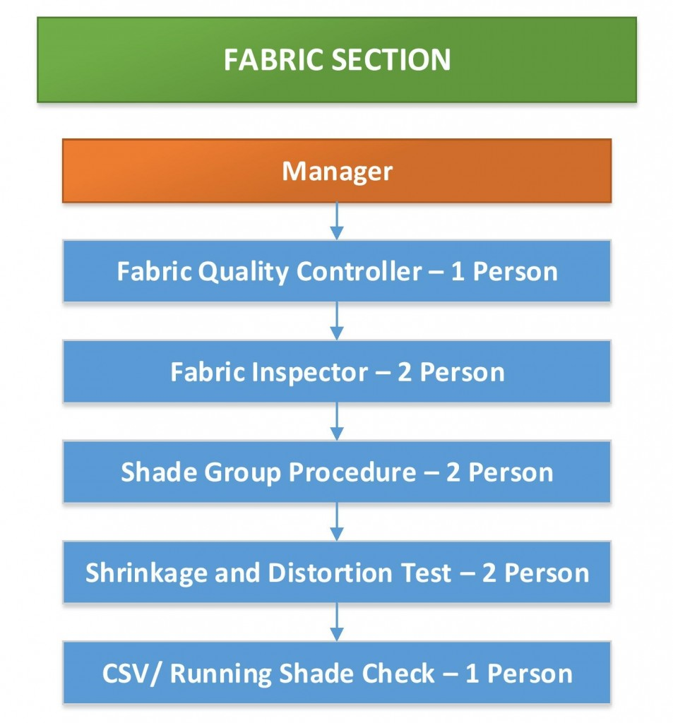 Layout of Fabrics Quality Inspection