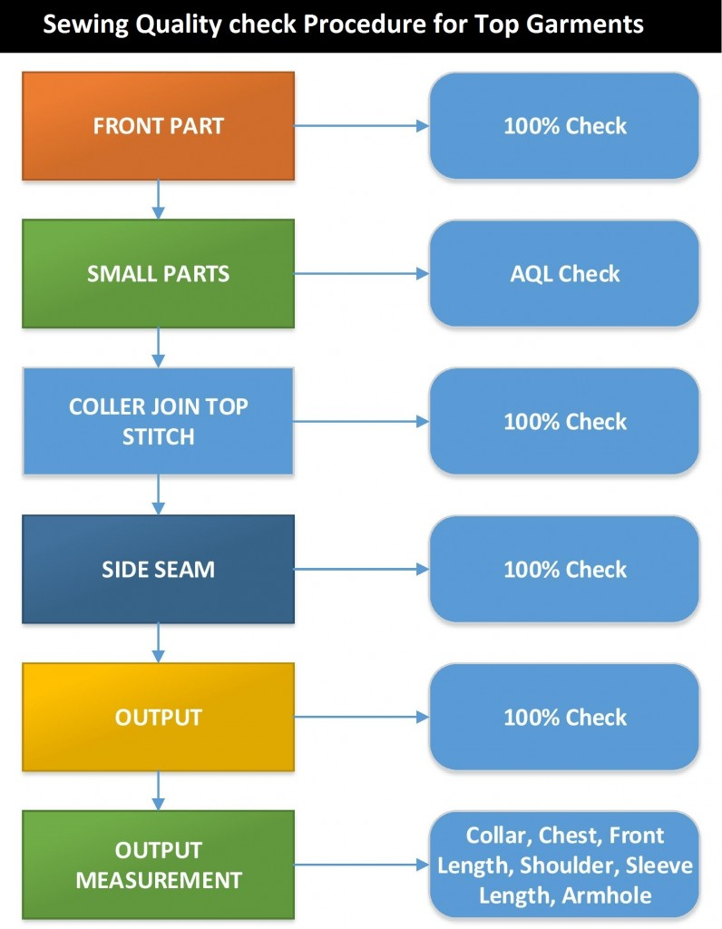 Sewing Quality Check Procedure for Top Garments