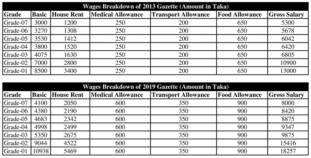 Are we focusing on wages Increment and Efficiency Improvement Equally