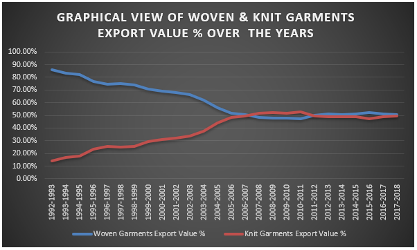 Woven and Knit Sector Contribution